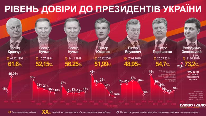 У Володимира Зеленського та українців досі медовий місяць, його рівень довіри хоч і знизився, але не набагато. Дивимося, як було в інших президентів.