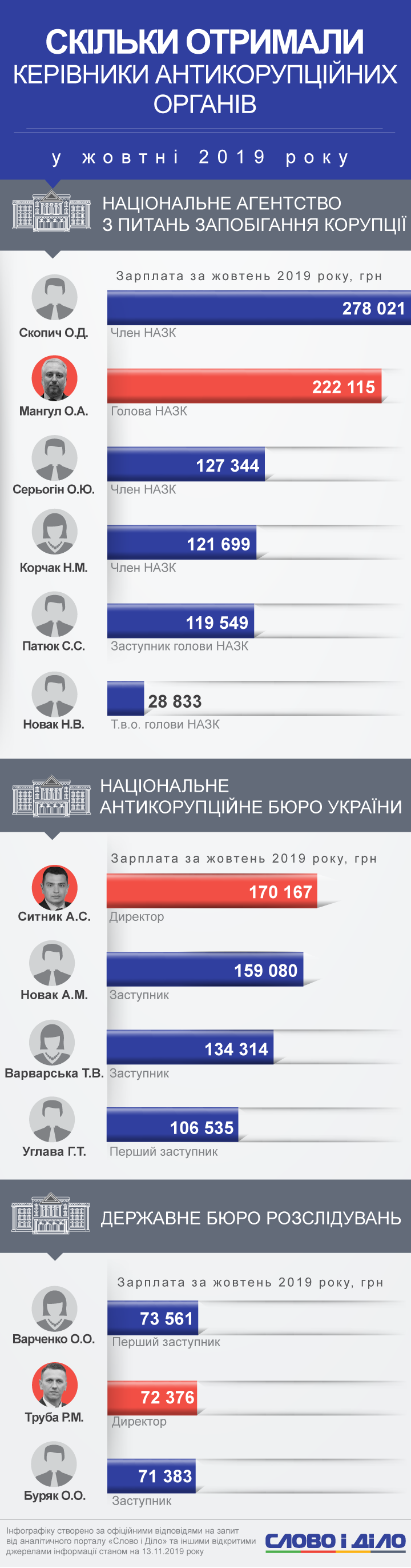 Найбільш високооплачуваним антикорупціонером жовтня став член НАЗК Олександр Скопич – 278 тисяч гривень.