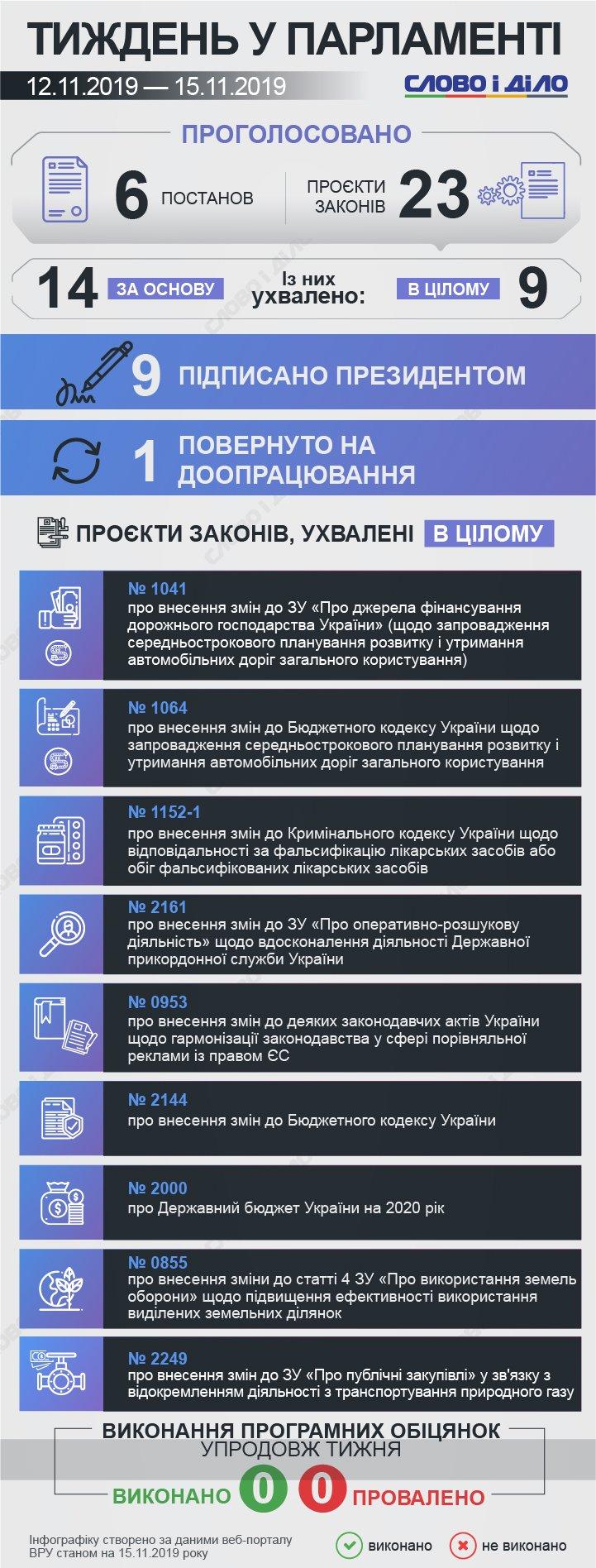 Верховна рада протягом тижня ухвалила шість постанов та 23 законопроекти, з них 9 - у цілому.