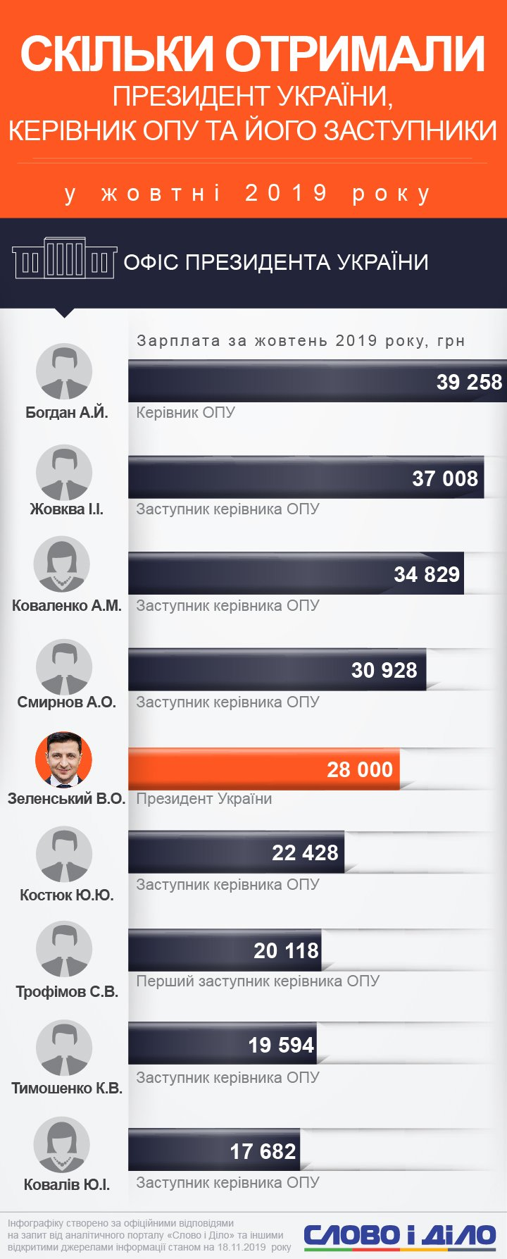 Володимир Зеленський заробив 28 тисяч у жовтні, керівник Офісу президента Андрій Богдан – 39 тисяч.