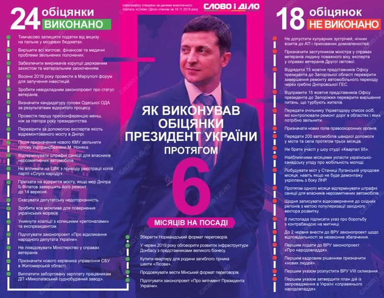 Владимир Зеленский полгода на посту президента. За это время он выполнил 24 обещания и провалил – 18.