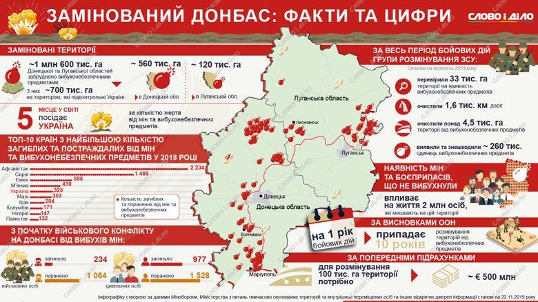 Один год боевых действий ведет к 10 годам работ по разминированию. Даже если война на Донбассе закончится завтра, на разминирование территорий уйдет около 50 лет.