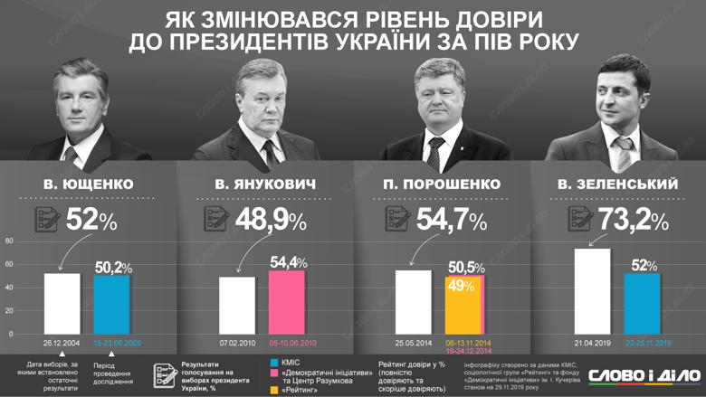 Рейтинг президента Володимира Зеленського значно знизився за пів року на посаді. Слово і Діло подивилося, як було з іншими президентами.