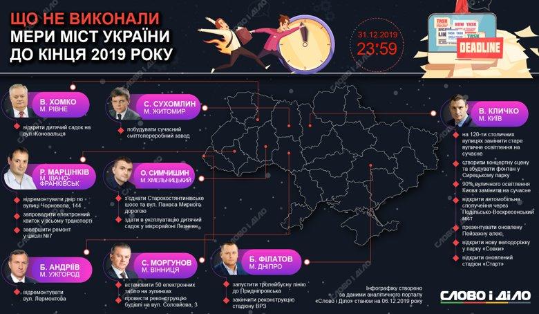 Виталий Кличко должен запустить движение по Шулявскому путепроводу, а Геннадий Кернес – построить парк.