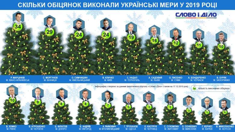 Більше за всіх обіцянок за рік виконав мер Івано-Франківська Руслан Марцінків – 34. Жодної не виконав мер Херсона.