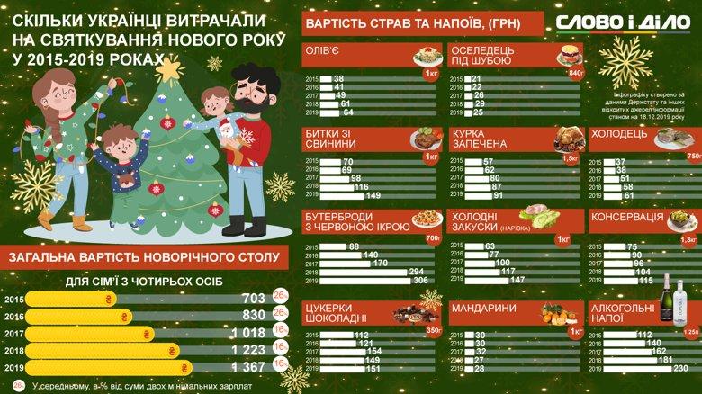 Новорічний стіл цьогоріч буде коштувати українцям 1,4 тисячі гривень. Найдорожче – алкоголь і бутерброди з ікрою.