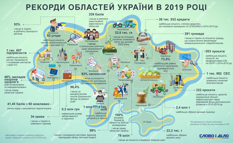 Де збудували найбільше житла, в якій області найбільші зарплати, з якого регіону виїхало найменше українців. Ми подивились ці такі інші досягнення областей.