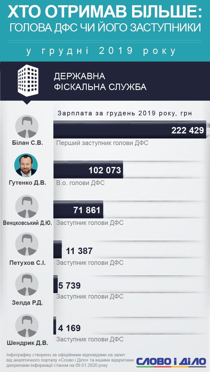 Перший заступник голови ДФС Сергій Білан заробив 222,4 тисячі гривень. Виконувач обов'язків голови  ДФС – удвічі менше.