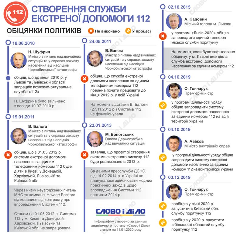 Якщо в Європі єдина екстрена служба порятунку 112 діє вже майже чверть століття, то в Україні чиновники понад 10 років обіцяють її створення.