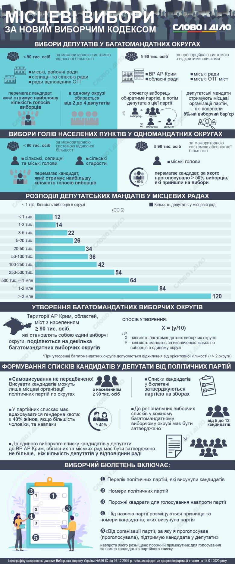 Місцеві вибори в Україні відбудуться восени 2020 року. Слово і Діло розібралося, як вони будуть проходити після набуття чинності Виборчого кодексу.