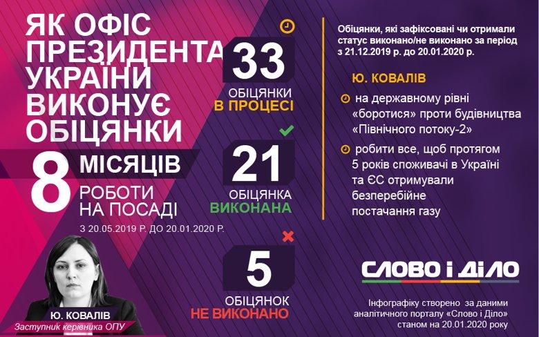 З початку роботи ОПУ його керівництво дало 59 обіцянок. Протягом восьмого місяця Юлія Ковалів дала дві нові обіцянки щодо транзиту газу.