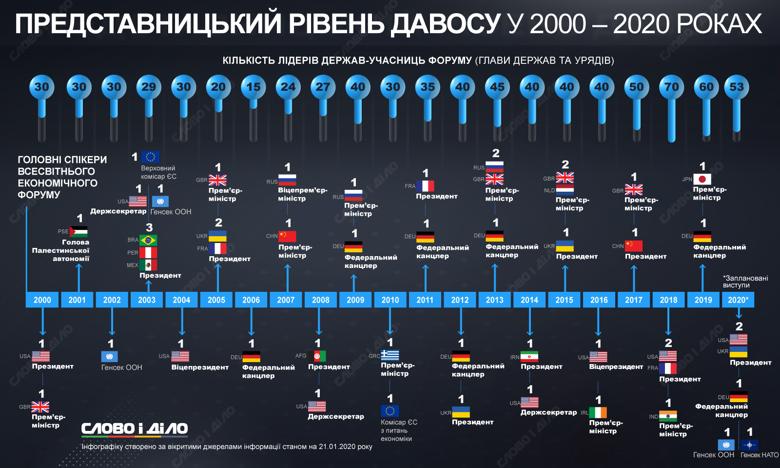 Економічний форум у Давосі в 2020 році відвідають близько 53 лідерів держав, серед них Володимир Зеленський і Дональд Трамп.