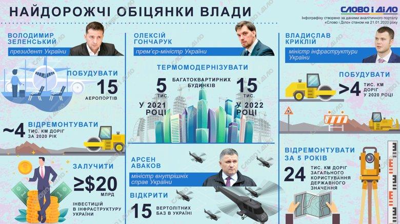 Відремонтувати 24 тисячі кілометрів доріг, побудувати 15 аеропортів та інші найдорожчі обіцянки української влади.