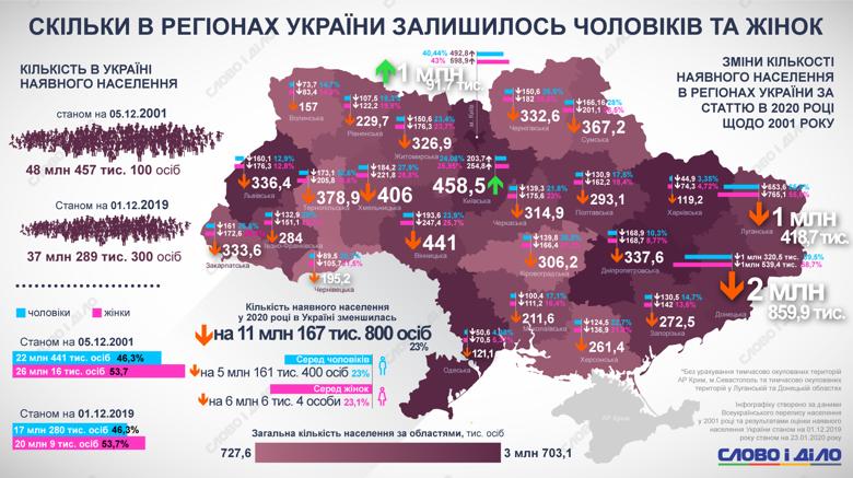 Порівняно з 2011 роком населення України скоротилося на 11 млн 167,8 тисяч осіб. Чоловіків, як і раніше, менше за жінок.
