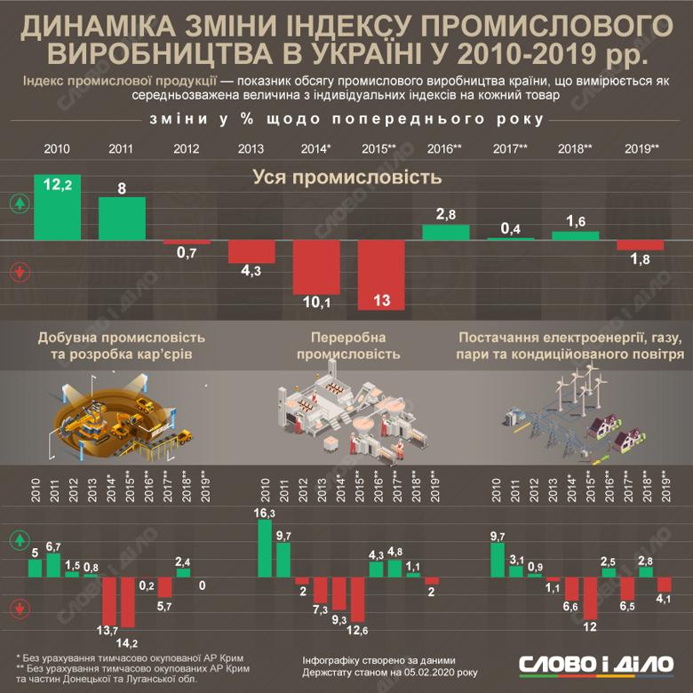Промышленное производство в Украине в прошлом году упало на 1,8 процентов. Слово и Дело отследило динамику в 2010-2019 годах.