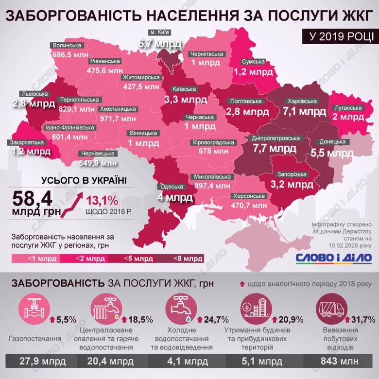 Українці за минулий рік заплатили 123,4 млрд грн за послуги ЖКГ. Рівень заборгованості становив 58,4 млрд.
