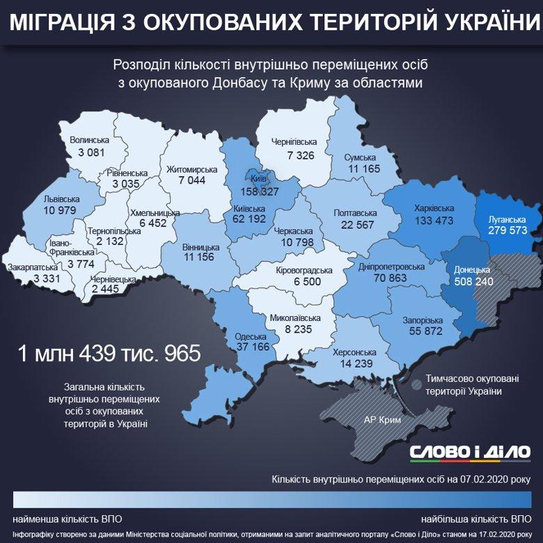 Значна кількість переселенців знялися з реєстрації у Донецькій області та Києві. Додалося внутрішньо переміщених осіб у Харківській та Івано-Франківській областях.