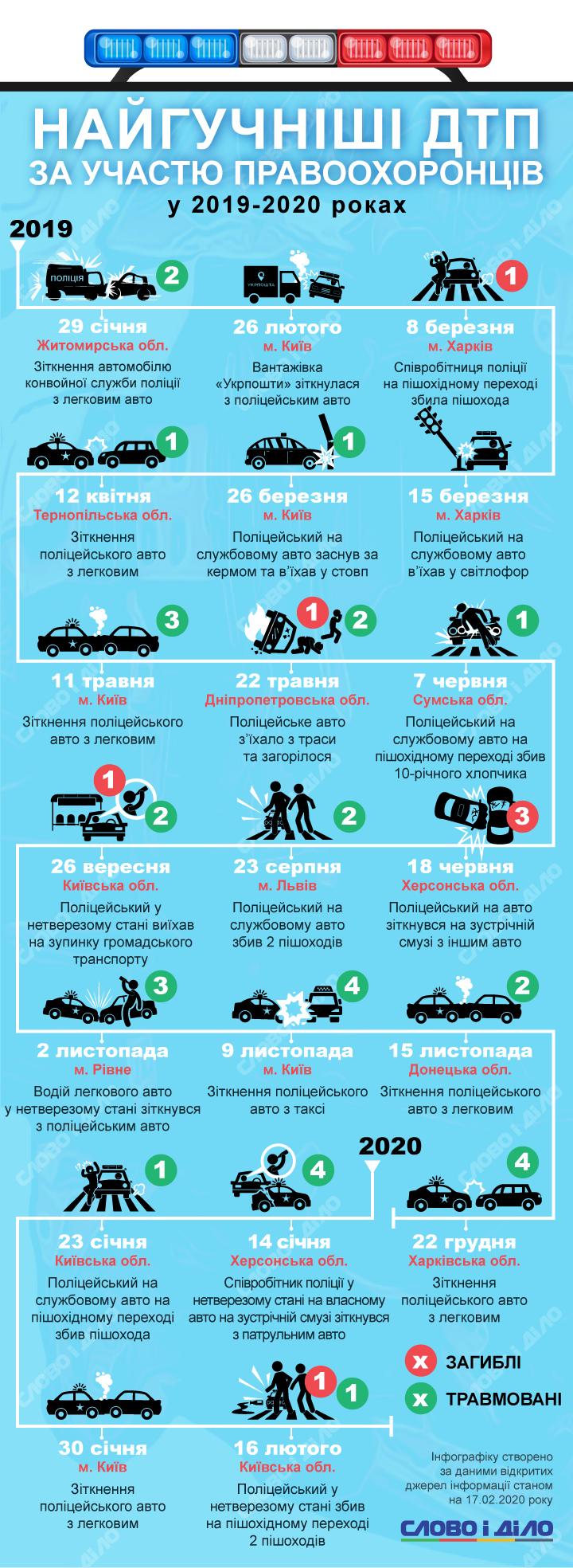 Слово і Діло згадало найбільш резонансні дорожньо-транспортні події за участю правоохоронців за останній рік.