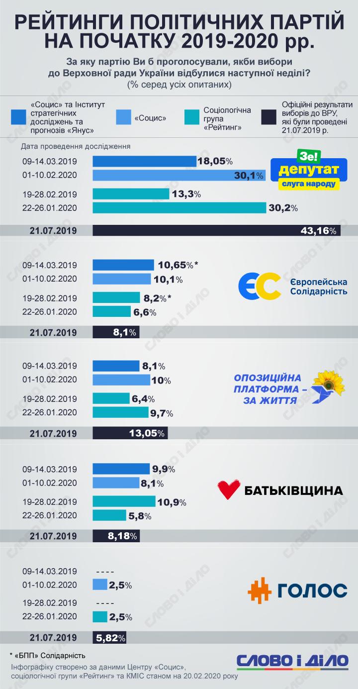 Как изменились рейтинги политических партий после парламентских выборов 2019-го, разобралось Слово и Дело.
