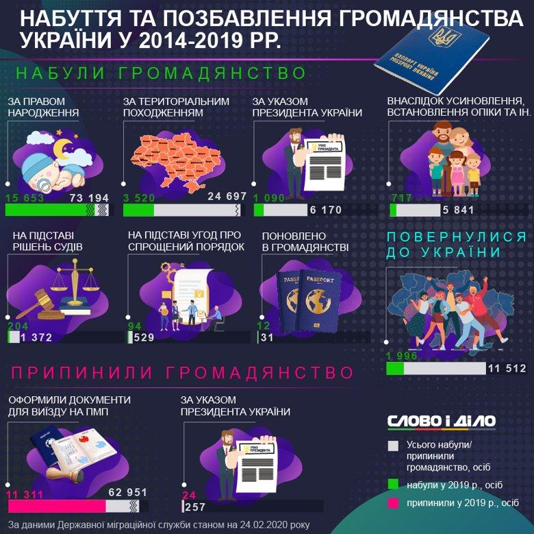 Гражданство Украины за пять лет по праву рождения получили больше 73 тысяч человек, по указу президента – больше 6 тысяч.