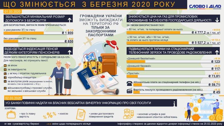 В Україні з 1 березня індексують пенсії, підвищать мінімальний розмір допомоги з безробіття і знизять ціну на газ для промисловості.