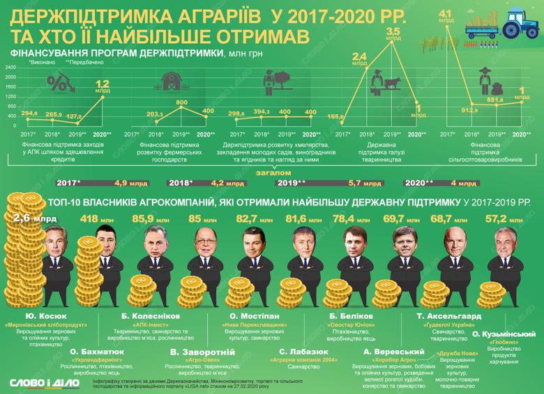 У 2020 році на підтримку АПК у держбюджеті закладено 4,2 млрд грн. Ми подивились, як планують розподілити гроші та кому діставались найбільші дотації протягом попередніх років.