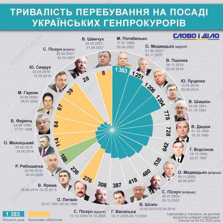 Руслан Рябошапка станом на 4 березня обіймає посаду генерального прокурора 188 днів. Слово і Діло подивилося, скільки працювали його попередники.