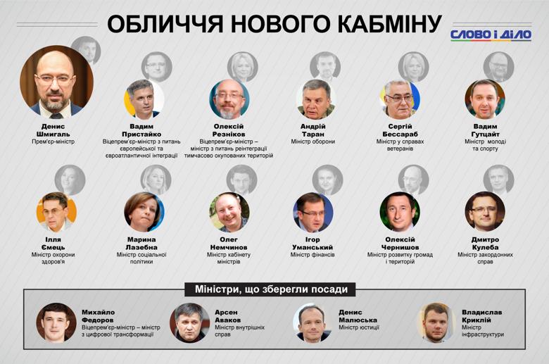 Свої посади зберегли Аваков, Федоров, Малюська і Криклій. Ще чотири крісла міністрів поки залишаються вакантними.