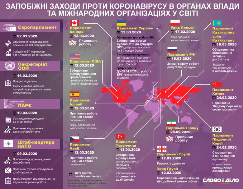 Через пандемію коронавірусу органи влади в різних країнах і міжнародні організації теж змушені йти на карантин.