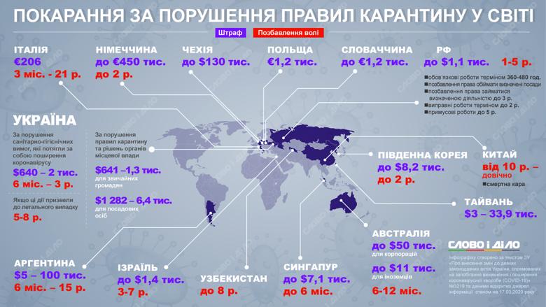 Карантин через коронавірус діє в більшості країн. Пропонуємо порівняти, як за його порушення штрафують в Україні та у світі.