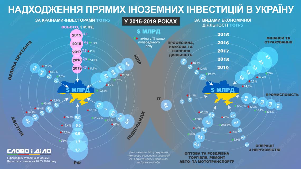 Иностранные инвестиции: кто и куда вкладывал деньги в Украине последние 4 года