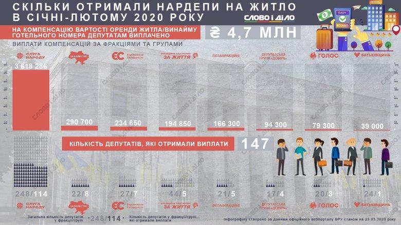 Выплаты получили 147 парламентариев. За два месяца на оплату гостиницы или аренду жилья государство оплатило почти 5 миллионов гривен.