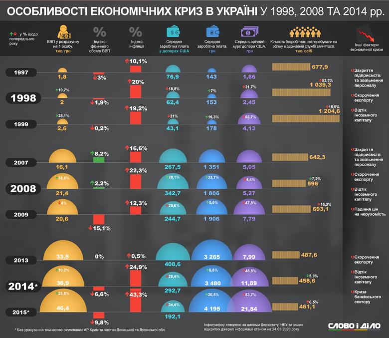 Слово і Діло пропонує подивитися особливості останніх криз в Україні – 1998, 2008 і 2014 років
