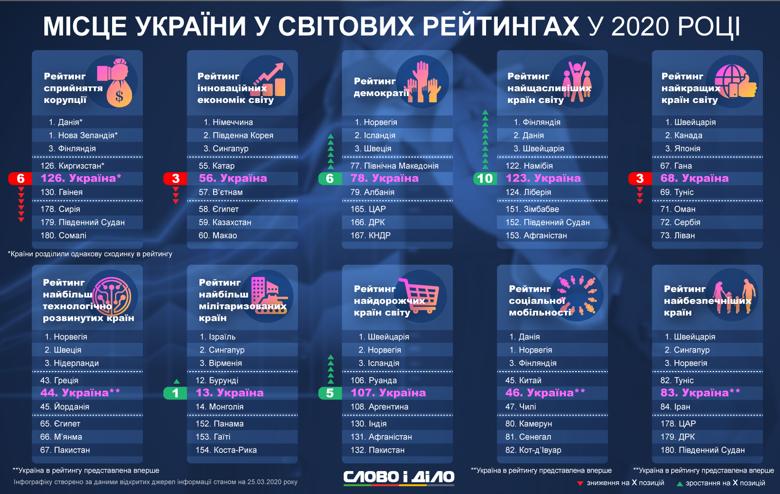 Україна піднялася на 10 позицій у рейтингу щастя, суттєво покращила показники за рівнем демократії, але пасе задніх щодо боротьби з корупцією.