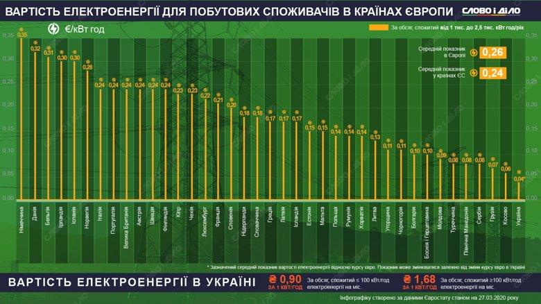 Больше всего среди европейцев за свет платят немцы, датчане и бельгийцы. Самая дешевая электроэнергия в Сербии, Косово и Украине.