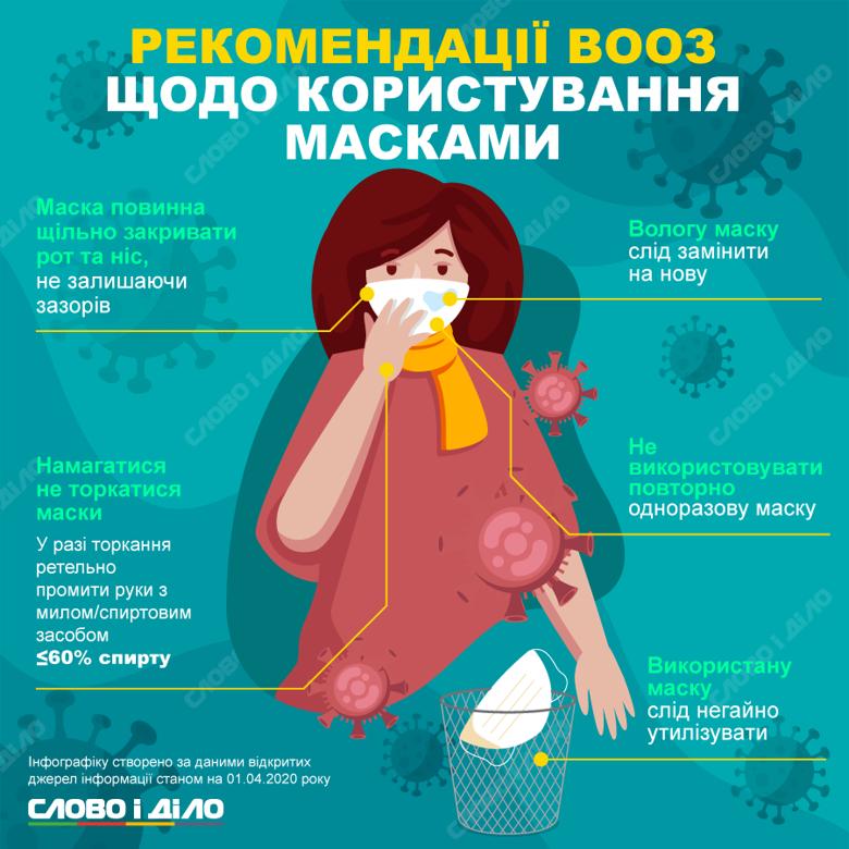 Без маски в умовах пандемії коронавірусу не можна увійти в супермаркет чи аптеку. Ми розібралися, які є види масок і чим вони відрізняються.