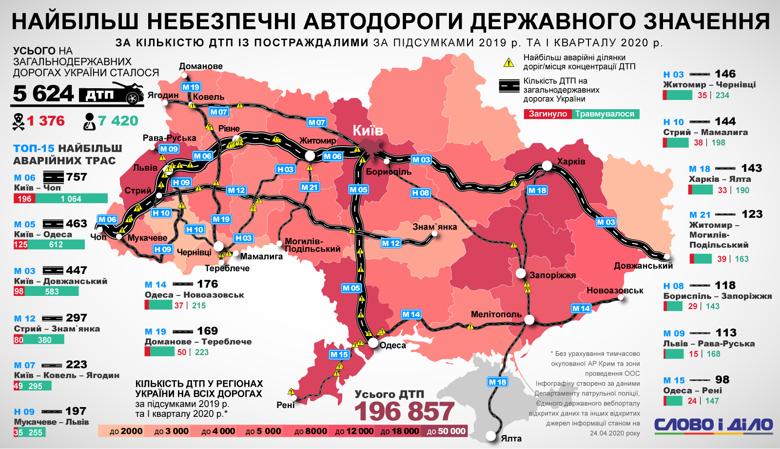 Больше всего аварий произошло на трассе М-06 Киев-Чоп. Опасны также дороги Киев-Одесса и Киев-Харьков.