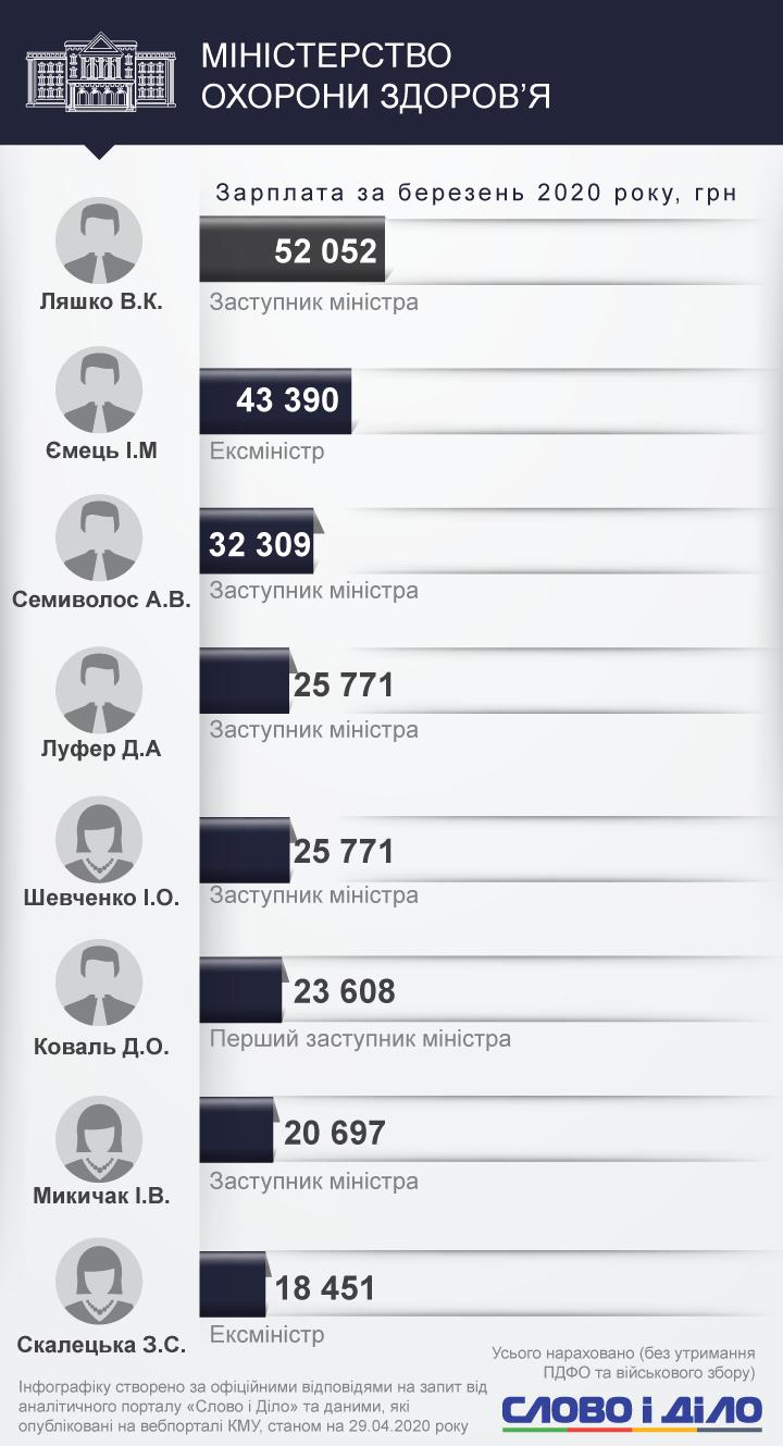 Прем'єр Денис Шмигаль за перший місяць роботи отримав майже 46 тисяч гривень. Найбільш високооплачуваним міністром став Владислав Криклій.