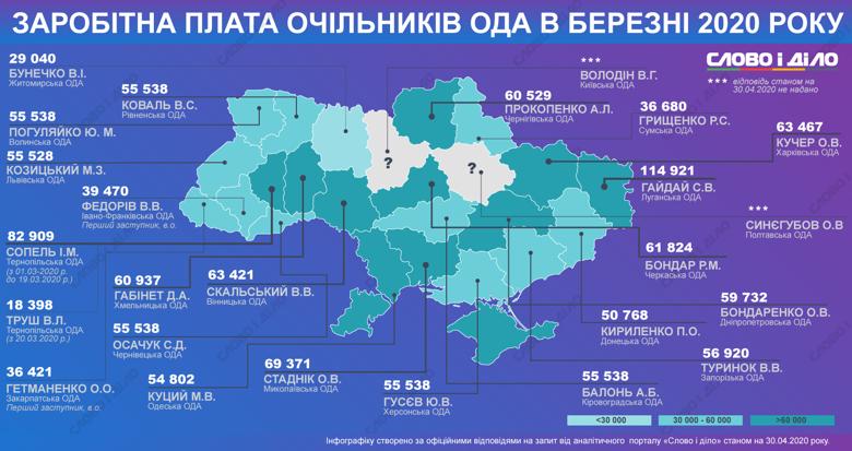 У березні найвища зарплата була в керівника Луганської обладміністрації Сергія Гайдая – майже 115 тисяч.