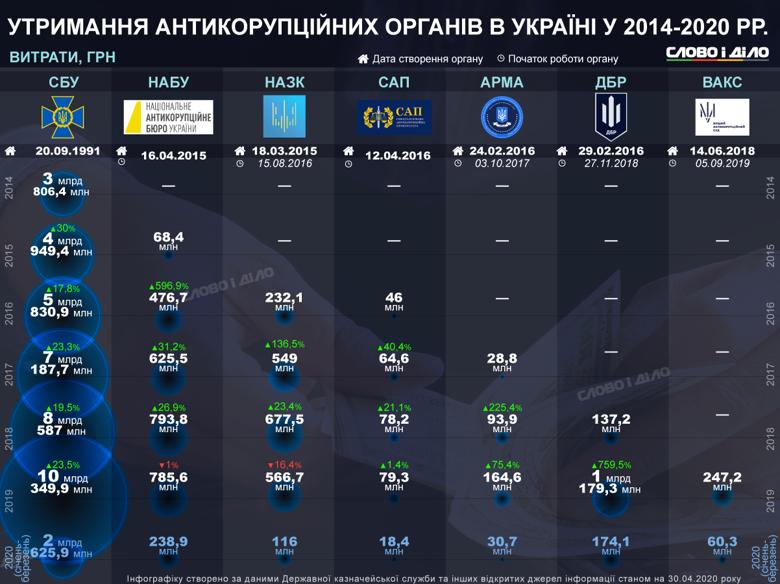 Протягом останніх п'яти років в Україні було створено п'ять спеціалізованих антикорупційних органи. Скільки грошей витратила держава на утримання кожного з них?