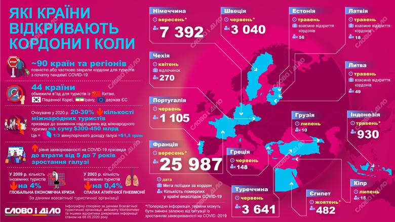 Чехія вже відкрила кордони, Латвія, Литва та Естонія збираються відновити внутрішні поїздки між країнами, а Франція та Німеччина можуть стати доступними для в'їзду не раніше вересня.