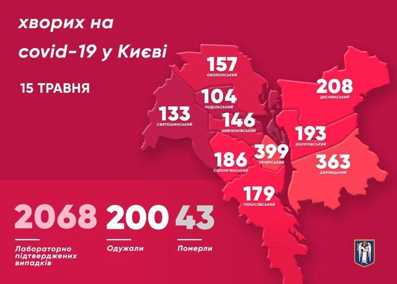 Количество киевлян, у которых за прошедшие сутки подтвердили заболевания коронавирус, увеличилось еще на 56 человек. Среди них - 9 медиков.