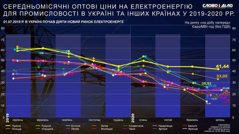 Найбільш суттєво оптові ціни на електроенергію для промисловості почали знижуватися під час пандемії, але не в Україні.