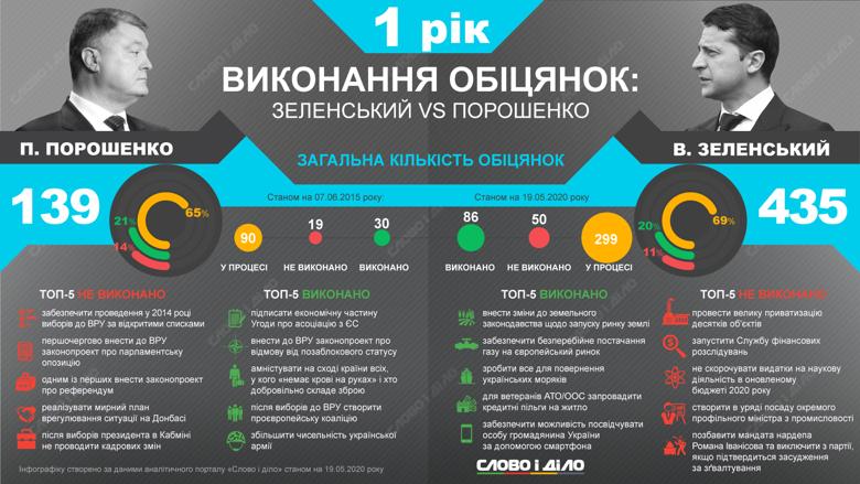 За рік каденції Зеленський виконав 20 відсотків обіцянок, а Порошенко за такий самий період встиг реалізувати 21 відсоток зобов'язань.