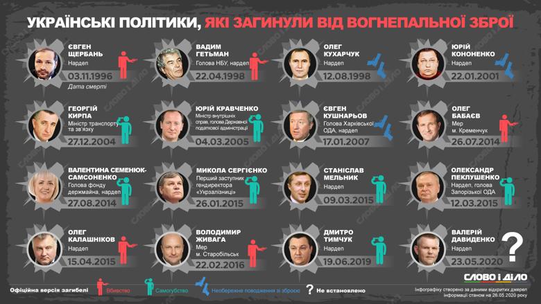 Найгучніші вбивства або самогубства відомих політиків незалежної України, які загинули від вогнепальних поранень.