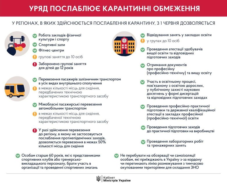 В понедельник, 1 июня, Украина переходит к третьему этапу ослабления карантина. Об этом сообщил в Telegram премьер-министр Денис Шмыгаль.