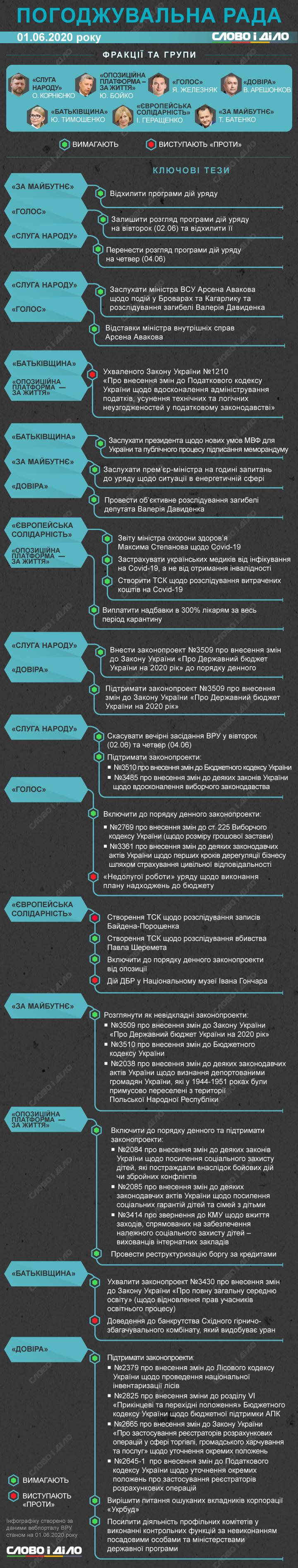 У Верховній раді на цьому тижні розглянуть програму Кабінету міністрів Дениса Шмигаль, яку забракували комітети.