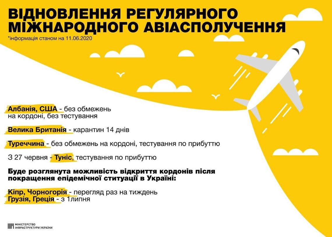 куда можно улететь из украины
