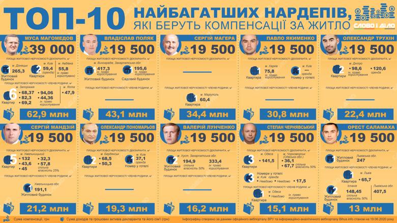 У травні компенсацію з бюджету за оренду житла в Києві отримали депутати з мільйонними статками і нерухомістю в інших містах України.