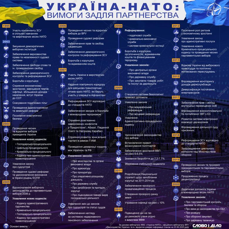 В разные годы Североатлантический альянс требовал от Украины проведения реформ – от совершенствования избирательного законодательства и судоустройства до повышения цен на газ до рыночного уровня.